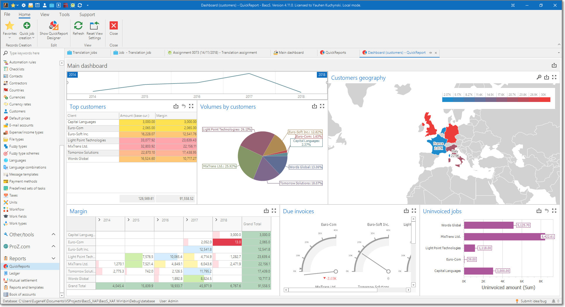 BaccS - translation management software - performance dashboards