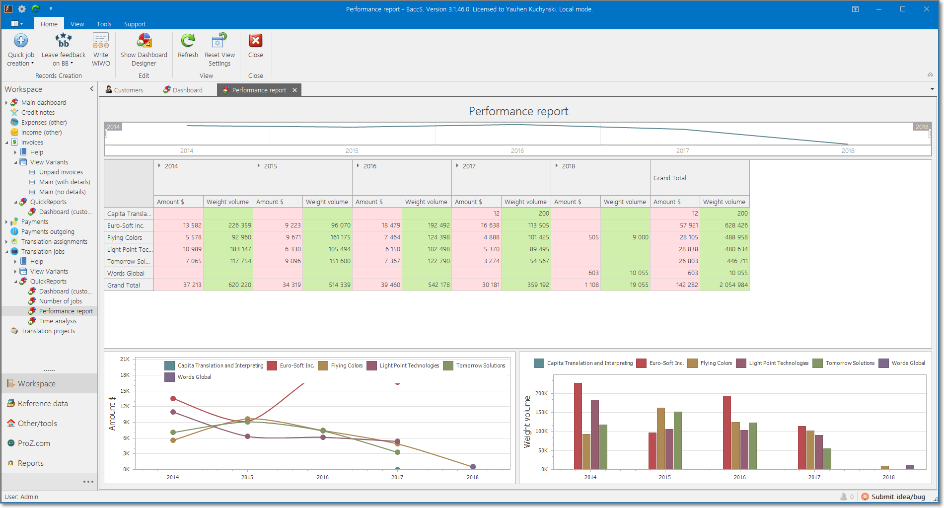 Translation project management software - Performance report